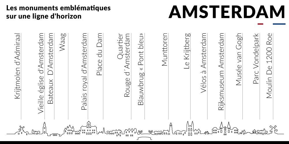 Amsterdam_skyline_monuments