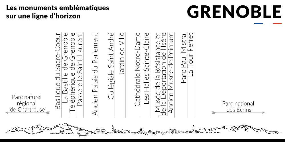 Grenoble skyline monuments