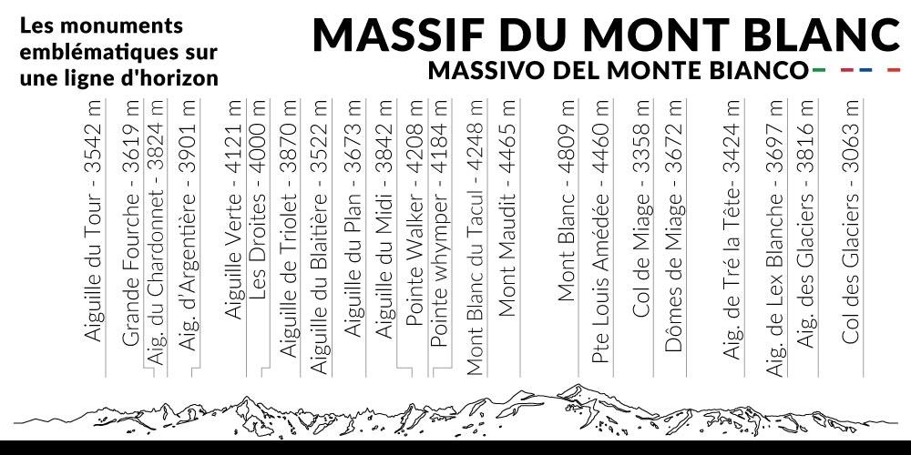 Massif-du-mont-Blanc_skyline_monuments
