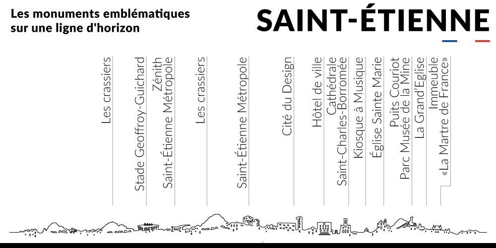Saint Etienne_skyline_monuments